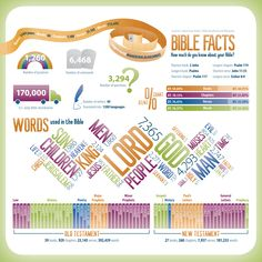 Bible Facts infographic by House to House Heart to Heart