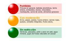 Dieta del Semáforo para Adelgazar y Perder Peso  La Dieta del Semáforo se llama así porque los alimentos se dividen en 3 grupos y se relacionan según los colores:Verde, Naranja y Rojo, al ig…