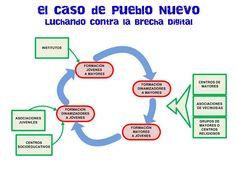 Círculo Intergeneracional en Pueblo Nuevo / intergenerational circle - Aprendizaje Servicio
