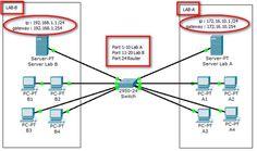 Membuat Simulasi Jaringan VLAN