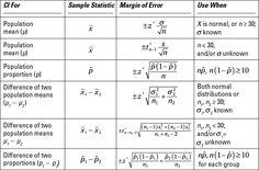 Statistical Formulas  http://www.bls-stats.org/uploads/1/7/6/7/1767713/250709.image0.jpg