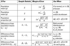 list of hypothesis tests