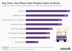 • Chart: Any Time, Any Place: How People Listen to Music | Statista Commute To Work, Live Events, Hollywood Celebrities, Music Industry, Show, Hollywood Stars, Listening To Music, Corporate Events, Infographic