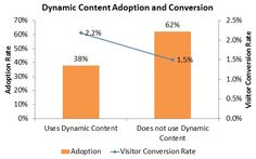 How Dynamic Content Drives More Visits