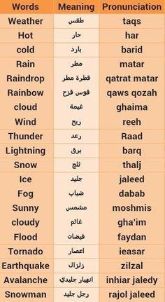 Arabic Verbs, Arabic Phrases, English Vocabulary Words, Learn English Words, Spoken Arabic, Learn Arabic Online, Learn Turkish Language, Learn Arabic Alphabet, Arabic Lessons