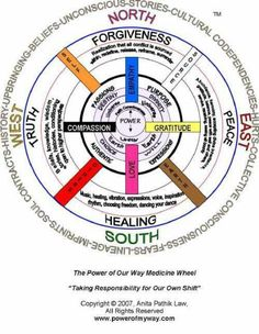 The power of our way medicine wheel.