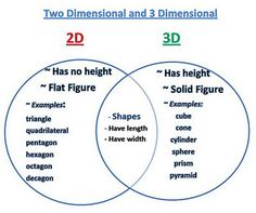 2D and 3D Shapes Venn Diagram