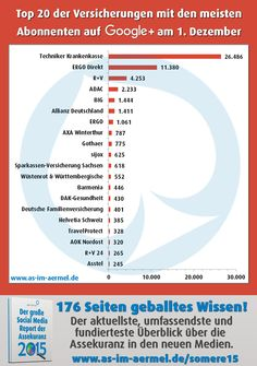 Versicherungen auf Google+ - die aktuellen Zahlen vom 1. Dezember 2015 #Versicherung #Assekuranz #GooglePlus #Infografik #Studie
