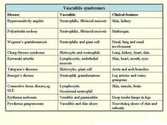 Vasculitis syndromes