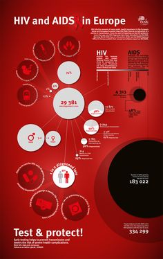 Infographics: HIV and AIDS in Europe World Aids Day, Data Visualization, Infographics, Health Care, Newsletter Ideas, Hiv Aids, Illustrations, Simple, Europe