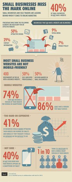 Online marketing lag for small businesses-infographic- can't believe only of small business owners think social media is important? Inbound Marketing, Content Marketing, Internet Marketing, Online Marketing, Social Media Marketing, Marketing Ideas, E Commerce, Mobile Marketing, Marketing Digital