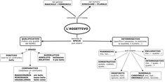 mappa concettuale aggettivi - Cerca con Google