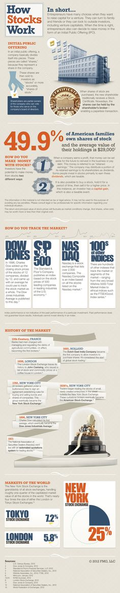 How Much Do You Know About How Stocks Work? Learn more at www.hccm.com | High Country Capital Management