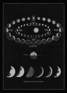 Telescopic view of Venus detailing the Moon Phases and transit of Venus and Mercury, 1874.