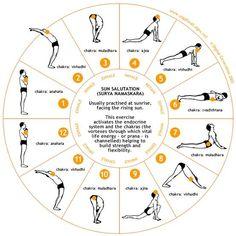Exercice Du Yoga  :     L'entraînement complet: Surya Namaskaras