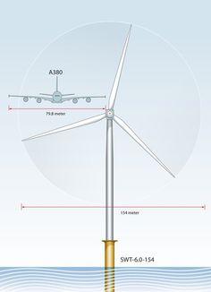 Impressive Beast! World's Longest Wind Turbine Rotor Blade Measures 246 Feet!