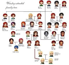 Harry Potter - Family Tree by ButterflyFarie on DeviantArt Weasley Family Tree, Harry Potter Family Tree, Harry Potter Animé, Magia Harry Potter, Lily Potter, Harry Potter Universal, Harry Potter Characters, Dramione, Ginny Weasley