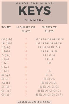 Major keys and minor keys explained! Here's an easy way to understand the circle of fifths and key signatures. Ukulele Fingerpicking Songs, Guitar Chords For Songs, Music Chords, Recorder Music, Music Guitar, Piano Music, Music Theory Piano, Music Theory Lessons, Music Theory Worksheets