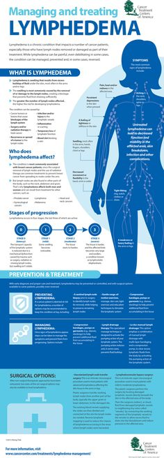 managing and treating lymphedema