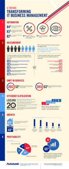 6 Trends Transforming IT Business Management #infographic from Autotask