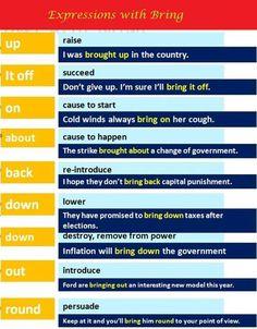 #phrasalVerbs #verbs #ELT #voc #grammar