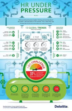Deloitte HC Global Infographic