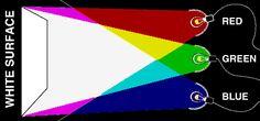 Colored Shadows: Perception, Color & Light Science Project | Exploratorium Science Snacks