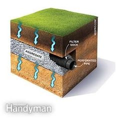 Backyard Drainage Ideas find this pin and more on drainage Anatomy Of A French Drain How To Achieve Better Yard Drainage Soggy Yard Here