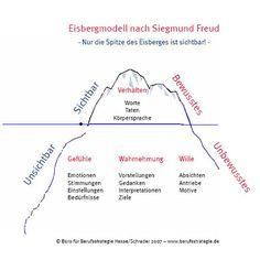 Eisbergmodell nach Sigmund Freud (© Büro für Berufsstrategie Hesse/Schrader)