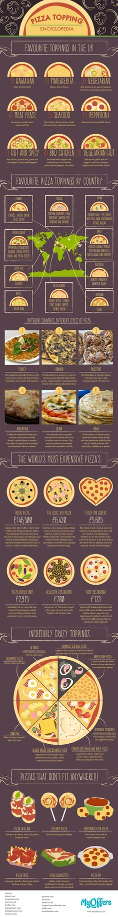 The Ultimate Pizza Topping Encyclopedia #Infographic #Food #Pizza