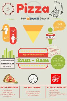 Our Lose It! users love pizza! Just how much? Check out this infographic: Think you have to give it up to lose weight? Think again! Here are Lose It!'s 5 tips for low-budget and high-nutrient pizza...