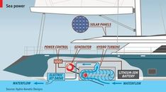 Not-so-filthy rich low-emission luxury yachts