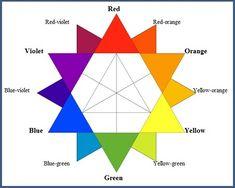 Komplementære modsætninger - astrologi - farver
