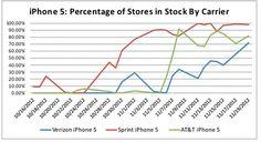 La disponibilidad del iPhone 5 se normaliza