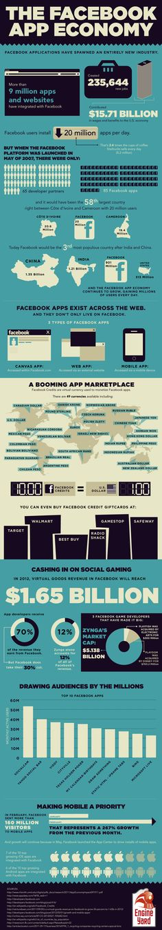 Facebook App Economy