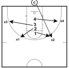 These 2 rebounding drills are from Matt Monroe's former Hoops Roundtable site. Matt is the Head Boys Coach at Saint Ignatius in Chicago. Use these drills as ideas for improving the drills you use to teach and reinforce your defensive…Read more → Basketball Practice, Basketball Tickets, Basketball Workouts, Basketball Skills, Best Football Players, Basketball Tips, Basketball Quotes, Basketball Coach, Netball