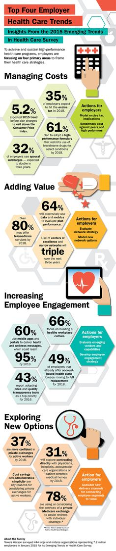This infographic outlines four key trends framing employers' strategies: managing costs, adding value, increasing employee engagement and exploring new options. Company Benefits, Health And Wellness, Health Care, Employee Benefit, Employee Engagement, What's Trending, Insight, Digital Marketing, Ads