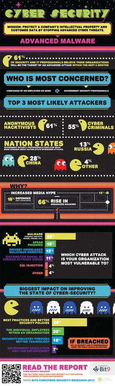 Cyber Security. #infografia #infographic
