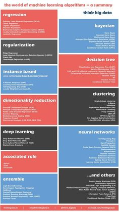 think big data algorithms grouped under regression regularization bayesian instance based decision tree dimensionality reduction clustering deep learning neural networks associated rule ensemble others Big Data, Open Data, Data Science, Science News, Computer Programming, Computer Science, Learn Programming, Math Cheat Sheet, Cheat Sheets