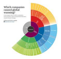 [Infographie interactive] Quelles compagnies provoquent le réchauffement climatique ? (par TheGuardian)