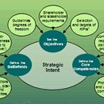 Strategy Development Toolkit - Learn PPT - $50