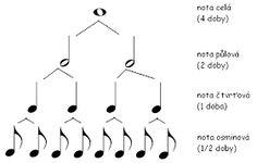 nakreslit houslový klíč - Hledat Googlem