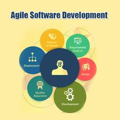 Agile Software Development, Effort, Engineering, How To Get, Technology, Marketing, Tech, Tecnologia