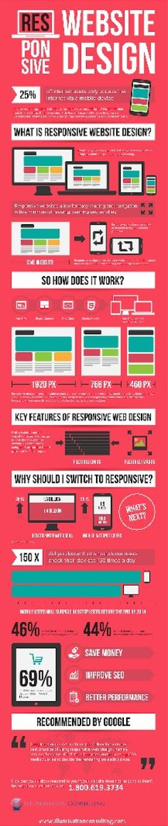 Infographic Of The Benefits Of Responsive Design Websites