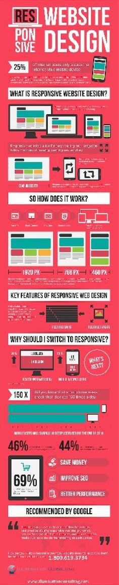 Infographic Of The Benefits Of Responsive Design Websites