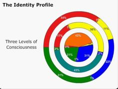 Identity Profiling  Abraham Maslow, Sigmund Freud, and Paul MacLean  WARNING - I do not believe in Left-Right brain dominant typing, most people have a mix ! ~TC