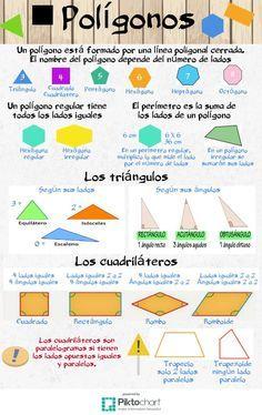 Polígonos | @Piktochart Infographic Math 5, Math Work, Fun Math, Teaching Math, Math Charts, Math Anchor Charts, Math Classroom Decorations, Classroom Activities, Spanish Lessons