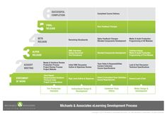 Michaels & Associates eLearning Development Process #elearning #training #process #instructional_design #media #blended_learning