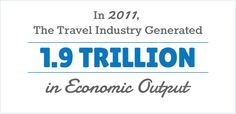 Love these Voter Resources by US Travel! In 2011, The Travel Industry Generated 1.9 Trillion in Economic Output
