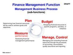 business advice financial management